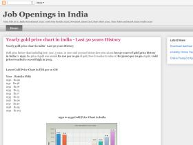 career-job-openings-in-india.blogspot.com